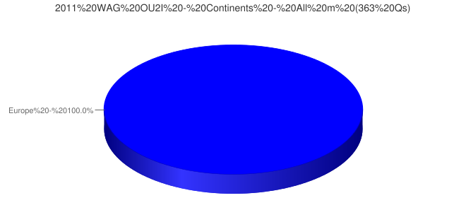 2011 WAG OU2I - Continents - All m (363 Qs)